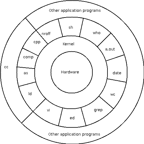 unix architecture Operating systems – os architecture models ece 344 ece 344 operating systems os architecture • designs that have been tried in practice  unix system structure.
